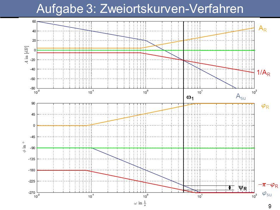 9 Aufgabe 3: Zweiortskurven-Verfahren A su su R ARAR 1/A R R R 1