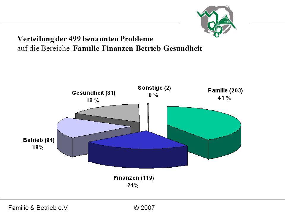 Verteilung der 499 benannten Probleme auf die Bereiche Familie-Finanzen-Betrieb-Gesundheit Familie & Betrieb e.V.© 2007