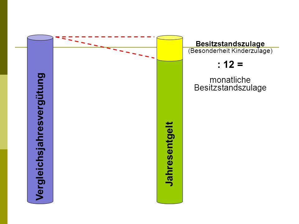 Vergleichsjahresvergütung Jahresentgelt Besitzstandszulage (Besonderheit Kinderzulage) : 12 = monatliche Besitzstandszulage