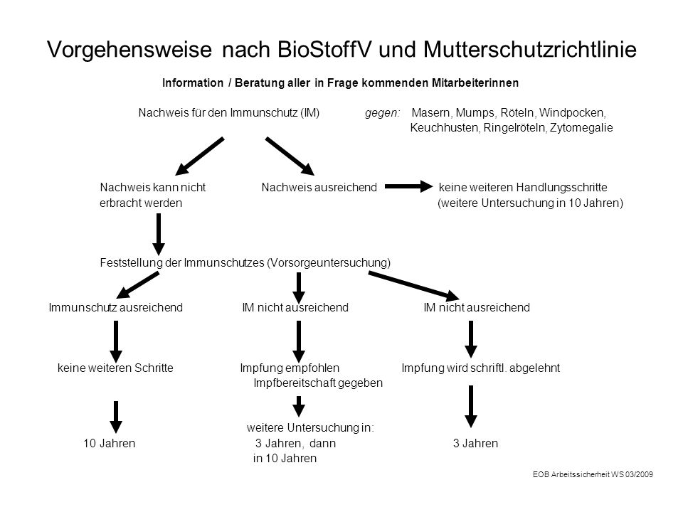 Vorgehensweise nach BioStoffV und Mutterschutzrichtlinie Information / Beratung aller in Frage kommenden Mitarbeiterinnen Nachweis für den Immunschutz