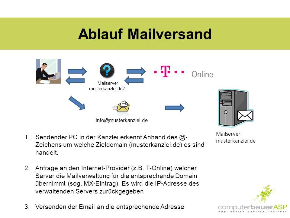 Ablauf Mailversand info@musterkanzlei.de 1.Sendender PC in der Kanzlei erkennt Anhand des @- Zeichens um welche Zieldomain (musterkanzlei.de) es sind handelt.