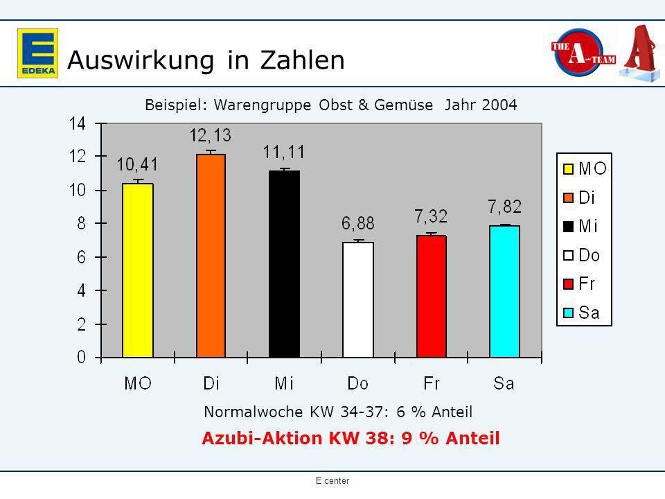 E center Auswirkung in Zahlen Azubi-Aktion KW 38: 9 % Anteil Normalwoche KW 34-37: 6 % Anteil Beispiel: Warengruppe Obst & Gemüse Jahr 2004