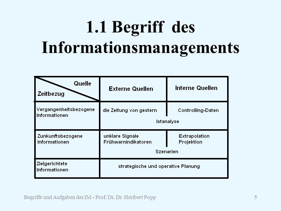 Begriffe und Aufgaben des IM - Prof. Dr. Dr. Heribert Popp5 1.1 Begriff des Informationsmanagements