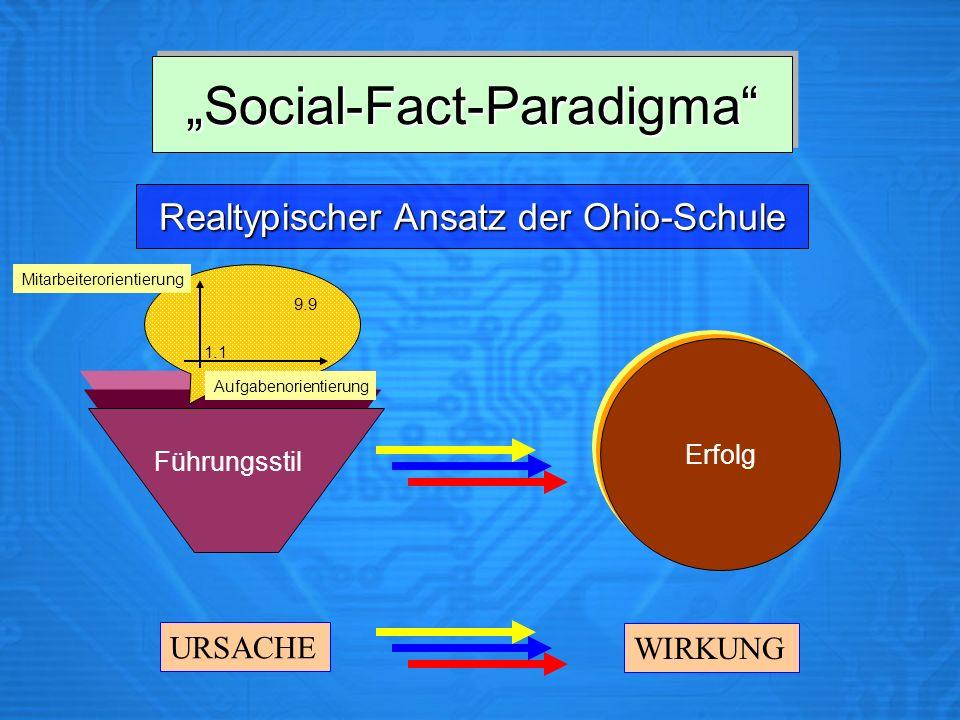 Social-Fact-ParadigmaSocial-Fact-Paradigma Erfolg URSACHE WIRKUNG Realtypischer Ansatz der Ohio-Schule Führungsstil 1.1 9.9 Aufgabenorientierung Mitarbeiterorientierung