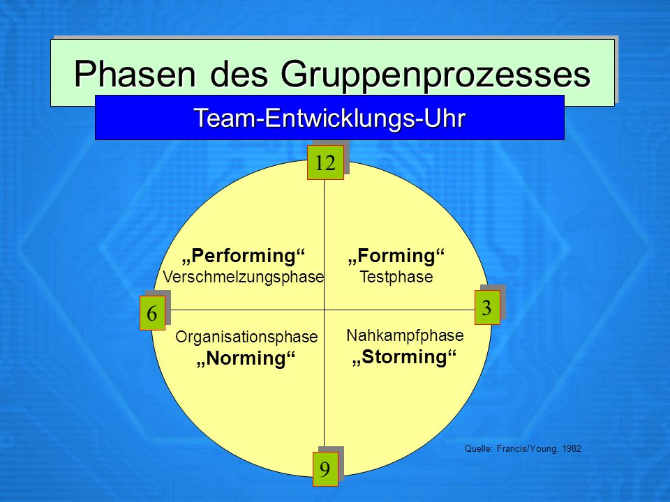 Phasen des Gruppenprozesses 12 9 9 6 6 3 3 Team-Entwicklungs-Uhr Forming Testphase Nahkampfphase Storming Performing Verschmelzungsphase Organisations
