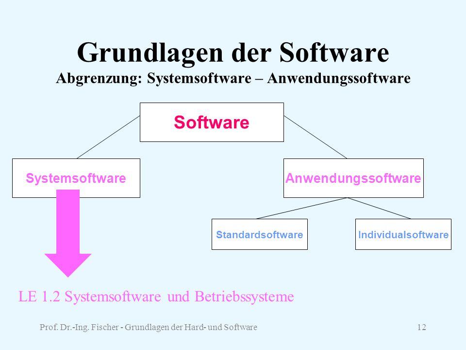 Prof. Dr.-Ing. Fischer - Grundlagen der Hard- und Software12 Grundlagen der Software Abgrenzung: Systemsoftware – Anwendungssoftware Software Anwendun