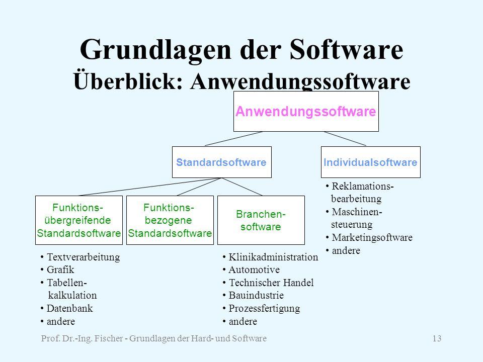 Prof. Dr.-Ing. Fischer - Grundlagen der Hard- und Software13 Grundlagen der Software Überblick: Anwendungssoftware StandardsoftwareIndividualsoftware