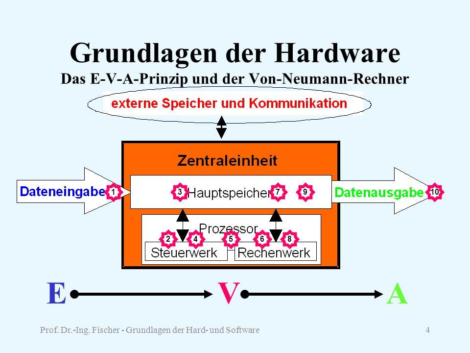 Prof. Dr.-Ing. Fischer - Grundlagen der Hard- und Software4 Grundlagen der Hardware Das E-V-A-Prinzip und der Von-Neumann-Rechner EVA 1 2 3 4 7 65 910