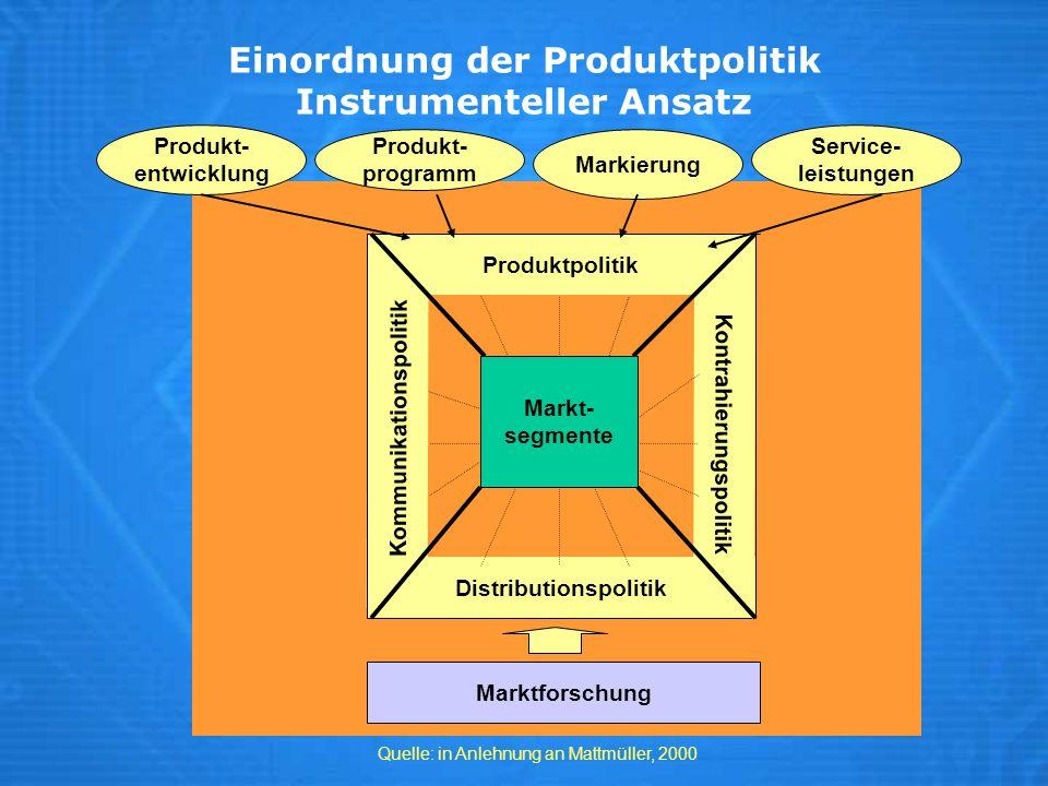 Einordnung der Produktpolitik Instrumenteller Ansatz Kommunikationspolitik Kontrahierungspolitik Marktforschung Produktpolitik Distributionspolitik Ma