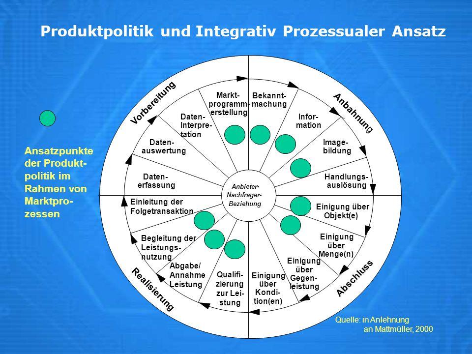 Produktpolitik und Integrativ Prozessualer Ansatz Ansatzpunkte der Produkt- politik im Rahmen von Marktpro- zessen Anbieter- Nachfrager- Beziehung Dat