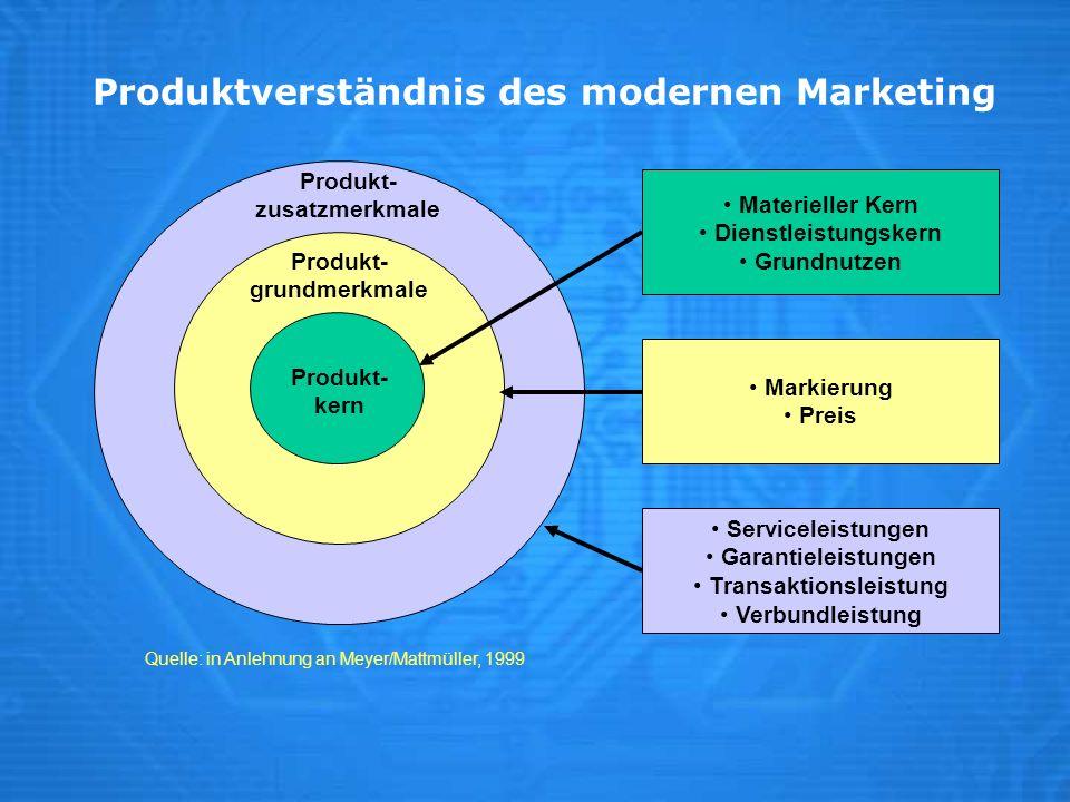 Produktverständnis des modernen Marketing Quelle: in Anlehnung an Meyer/Mattmüller, 1999 Produkt- grundmerkmale Produkt- zusatzmerkmale Produkt- kern