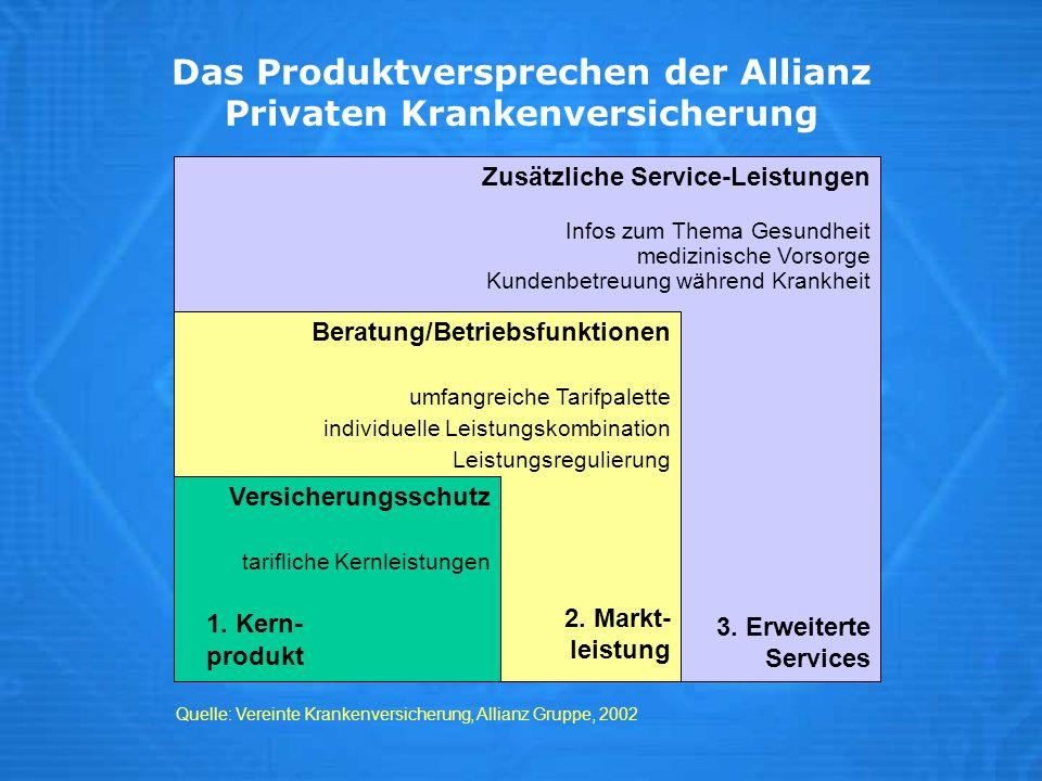 Quelle: Vereinte Krankenversicherung, Allianz Gruppe, 2002 Zusätzliche Service-Leistungen Infos zum Thema Gesundheit medizinische Vorsorge Kundenbetre