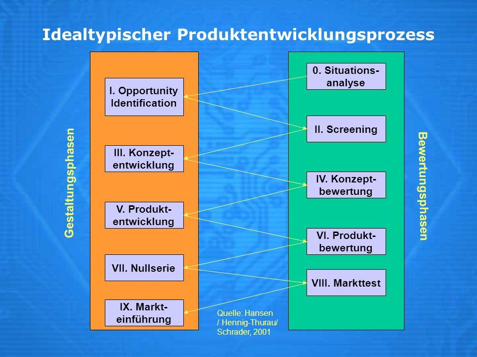 Idealtypischer Produktentwicklungsprozess Quelle: Hansen / Hennig-Thurau/ Schrader, 2001 I. Opportunity Identification 0. Situations- analyse II. Scre