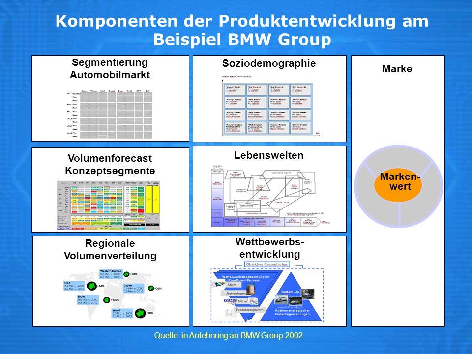 Komponenten der Produktentwicklung am Beispiel BMW Group Segmentierung Automobilmarkt Volumenforecast Konzeptsegmente Regionale Volumenverteilung Sozi