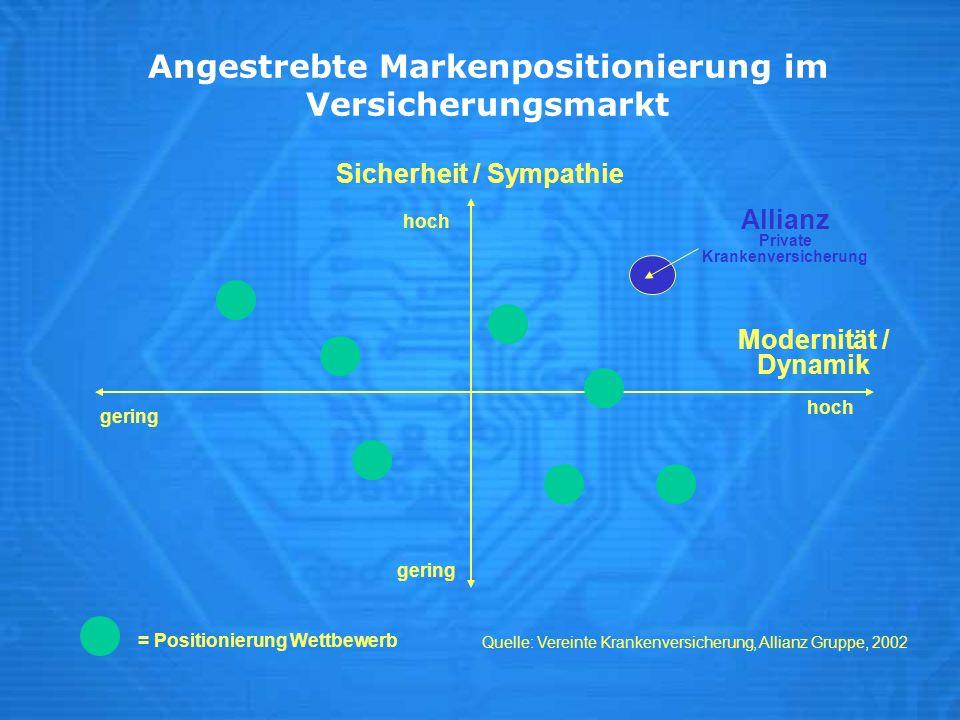 Angestrebte Markenpositionierung im Versicherungsmarkt Quelle: Vereinte Krankenversicherung, Allianz Gruppe, 2002 Sicherheit / Sympathie Modernität /