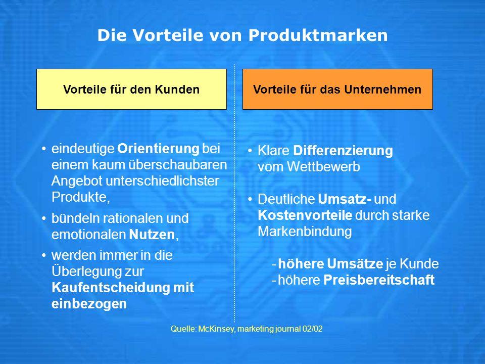 Die Vorteile von Produktmarken Quelle: McKinsey, marketing journal 02/02 Vorteile für den KundenVorteile für das Unternehmen eindeutige Orientierung b