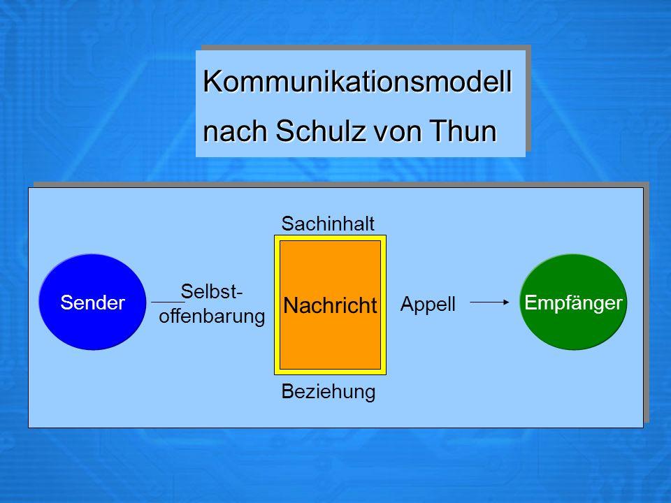 Kommunikationsmodell nach Schulz von Thun Kommunikationsmodell Sender Selbst- offenbarung Nachricht Sachinhalt Beziehung Appell Empfänger Nachricht