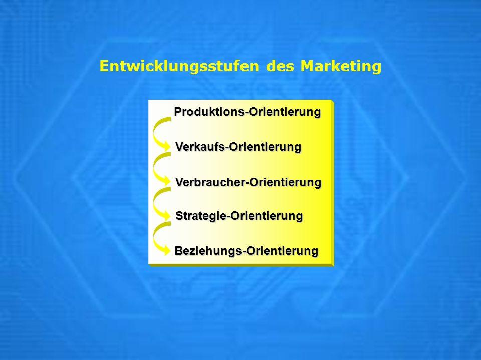 Entwicklungsstufen des Marketing Verbraucher-Orientierung Strategie-Orientierung Verkaufs-Orientierung Produktions-Orientierung Beziehungs-Orientierun