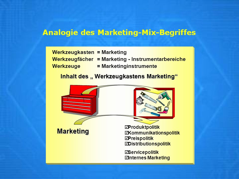 Analogie des Marketing-Mix-Begriffes Werkzeugkasten= Marketing Werkzeugfächer = Marketing - Instrumentarbereiche Werkzeuge= Marketinginstrumente Inhal