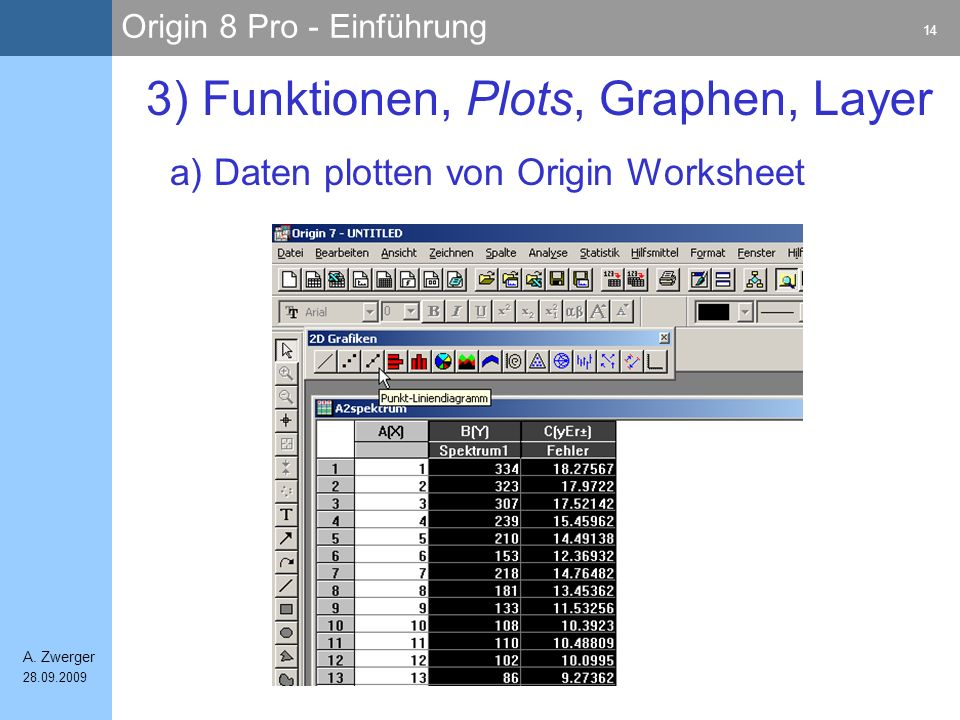 Origin 8 Pro - Einführung 14 A. Zwerger 28.09.2009 a) Daten plotten von Origin Worksheet 3) Funktionen, Plots, Graphen, Layer