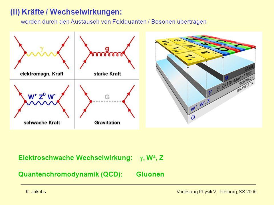 K. Jakobs Vorlesung Physik V, Freiburg, SS 2005 Elektroschwache Wechselwirkung:, W ±, Z Quantenchromodynamik (QCD): Gluonen (ii) Kräfte / Wechselwirku