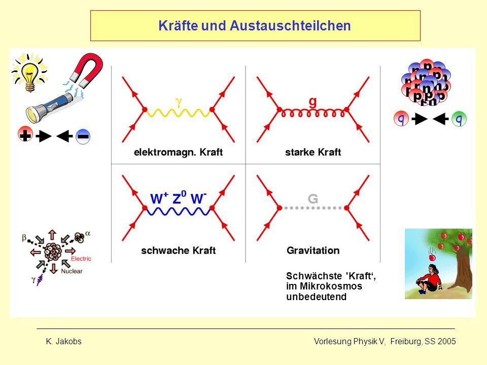 K. Jakobs Vorlesung Physik V, Freiburg, SS 2005 Kräfte und Austauschteilchen q q p p n n n n p p p p p n n n p p n p n p Schwächste 'Kraft, im Mikroko