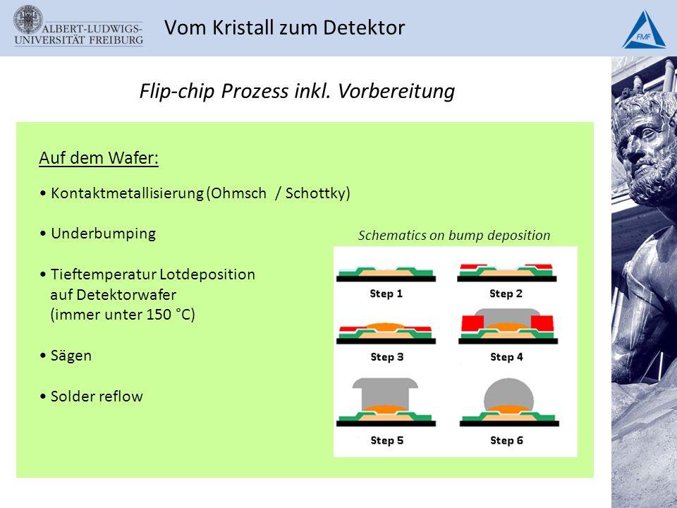 Vom Kristall zum Detektor Auf dem Wafer: Kontaktmetallisierung (Ohmsch / Schottky) Underbumping Tieftemperatur Lotdeposition auf Detektorwafer (immer