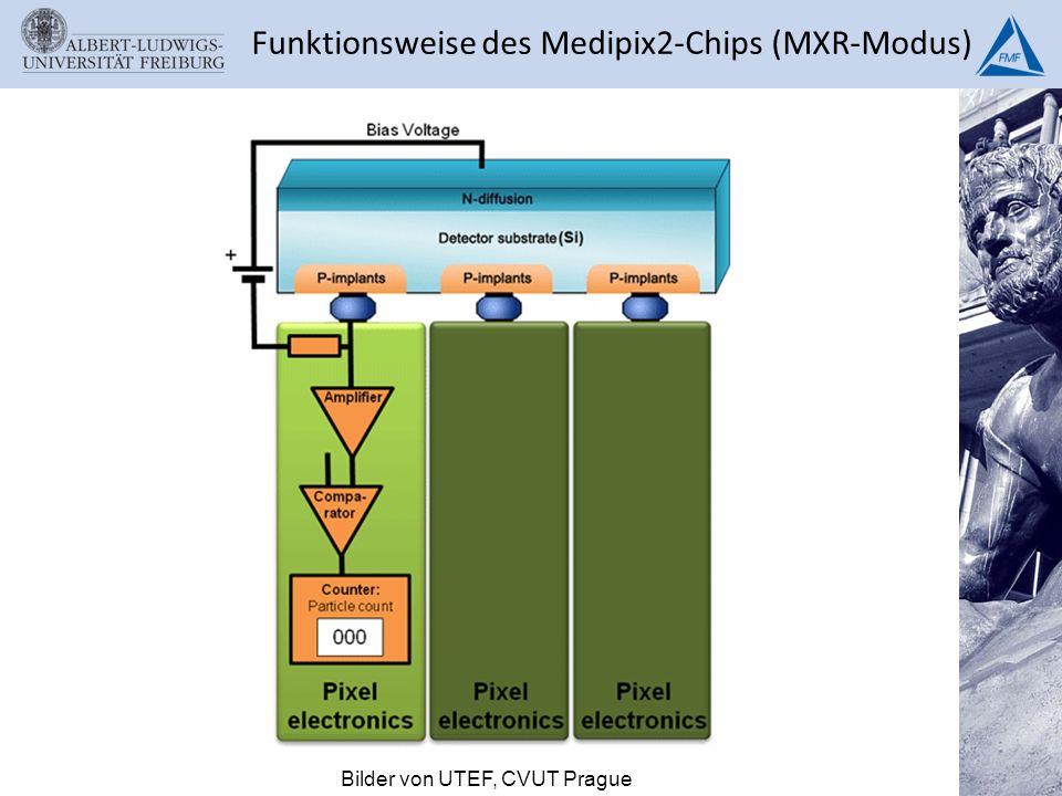 Funktionsweise des Medipix2-Chips (MXR-Modus) Bilder von UTEF, CVUT Prague
