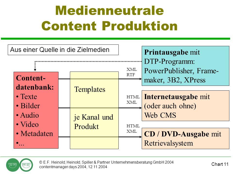 Chart 11 © E.F. Heinold, Heinold, Spiller & Partner Unternehmensberatung GmbH 2004 contentmanager.days 2004, 12.11.2004 Medienneutrale Content Produkt