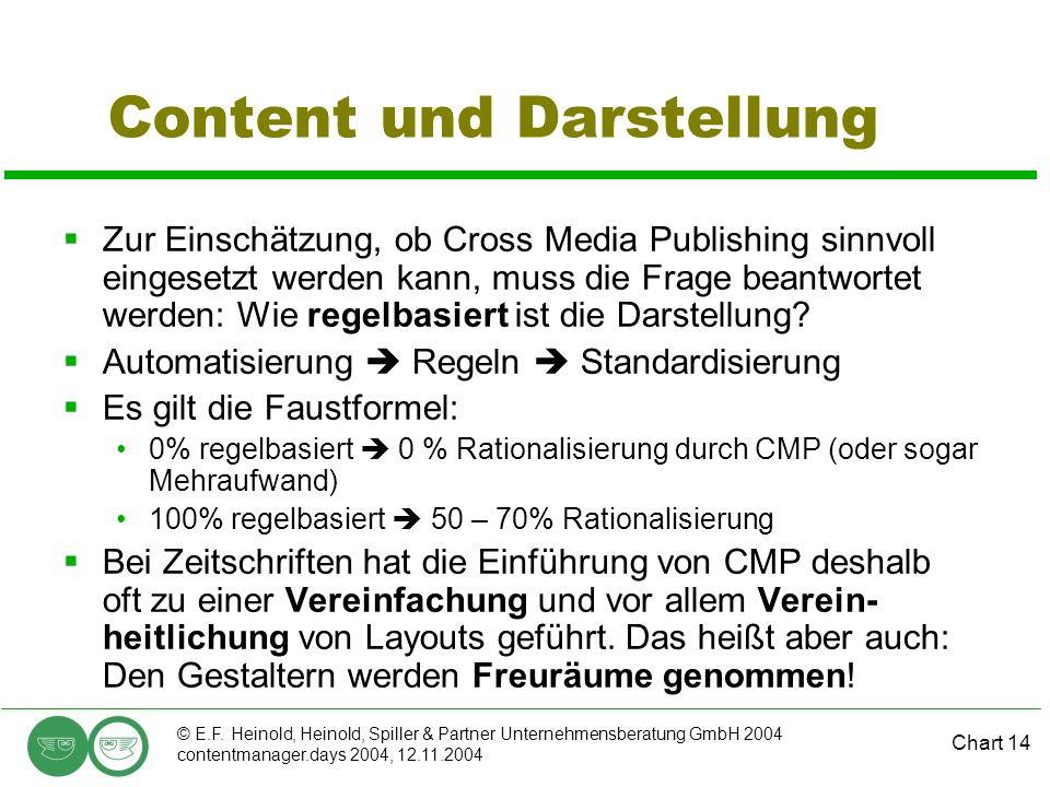 Chart 14 © E.F. Heinold, Heinold, Spiller & Partner Unternehmensberatung GmbH 2004 contentmanager.days 2004, 12.11.2004 Content und Darstellung Zur Ei