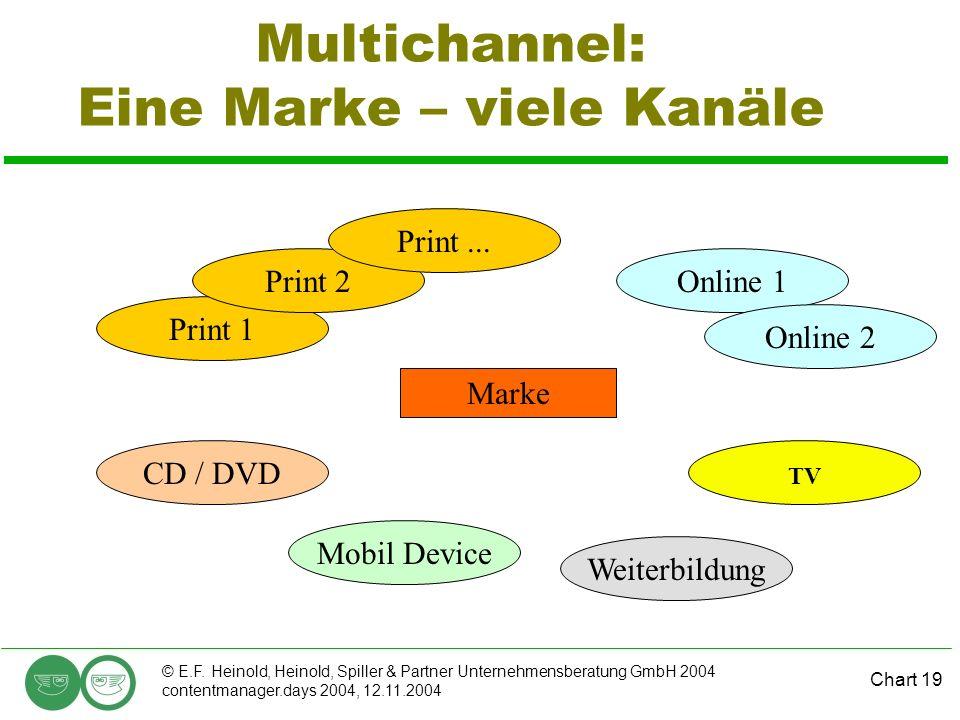 Chart 19 © E.F. Heinold, Heinold, Spiller & Partner Unternehmensberatung GmbH 2004 contentmanager.days 2004, 12.11.2004 Multichannel: Eine Marke – vie