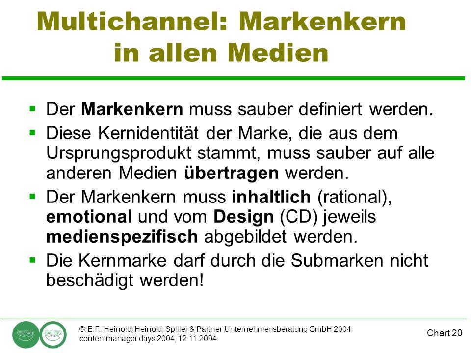 Chart 20 © E.F. Heinold, Heinold, Spiller & Partner Unternehmensberatung GmbH 2004 contentmanager.days 2004, 12.11.2004 Multichannel: Markenkern in al