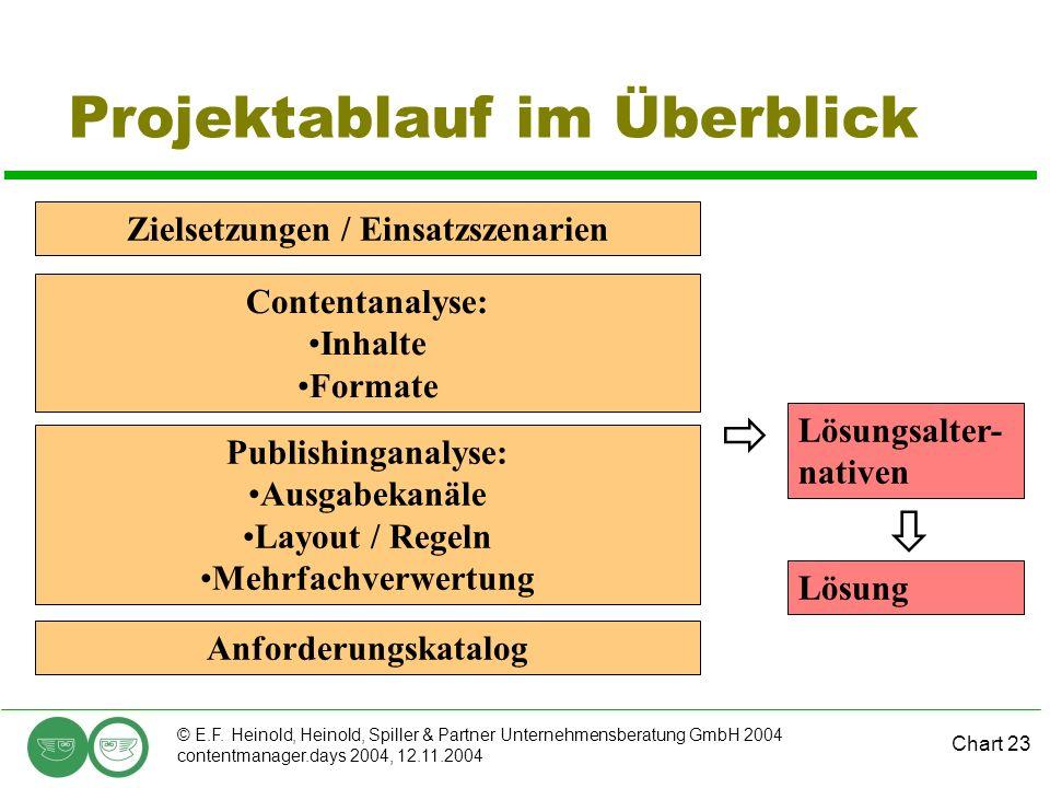 Chart 23 © E.F. Heinold, Heinold, Spiller & Partner Unternehmensberatung GmbH 2004 contentmanager.days 2004, 12.11.2004 Projektablauf im Überblick Zie