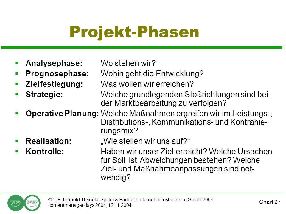 Chart 27 © E.F. Heinold, Heinold, Spiller & Partner Unternehmensberatung GmbH 2004 contentmanager.days 2004, 12.11.2004 Projekt-Phasen Analysephase:Wo