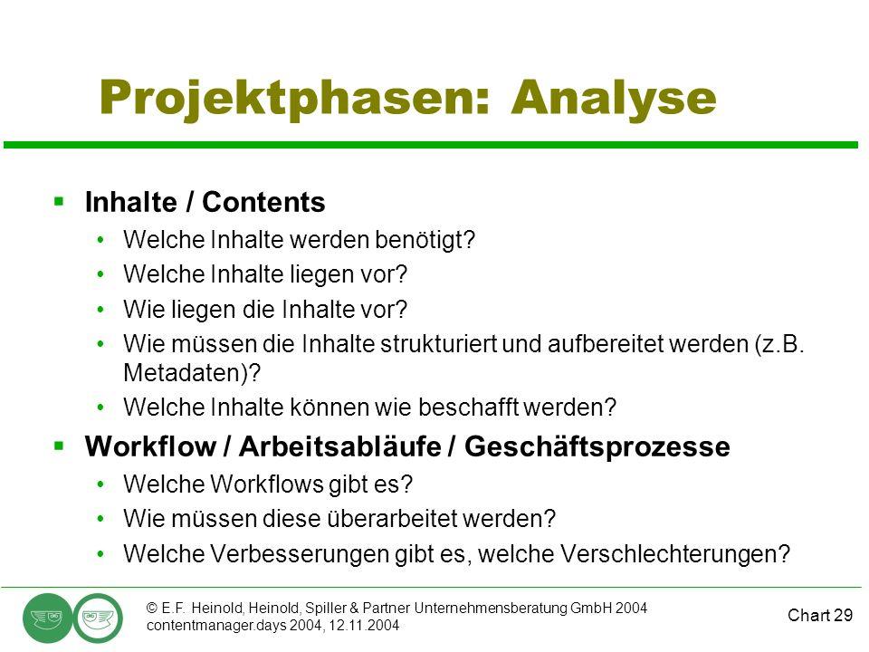 Chart 29 © E.F. Heinold, Heinold, Spiller & Partner Unternehmensberatung GmbH 2004 contentmanager.days 2004, 12.11.2004 Projektphasen: Analyse Inhalte