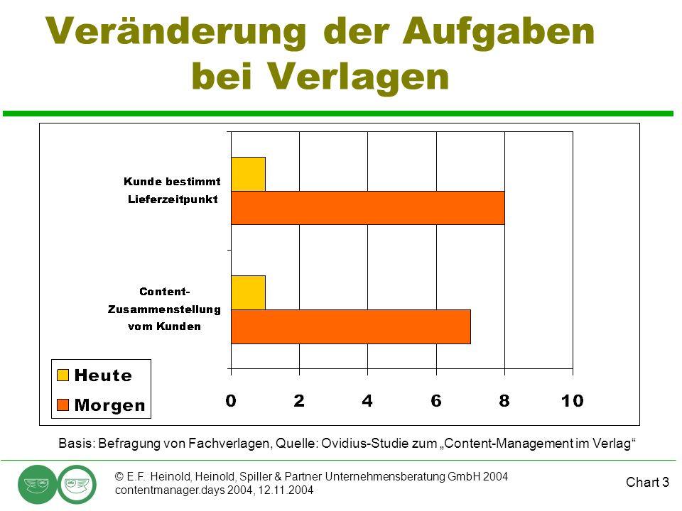 Chart 3 © E.F. Heinold, Heinold, Spiller & Partner Unternehmensberatung GmbH 2004 contentmanager.days 2004, 12.11.2004 Veränderung der Aufgaben bei Ve