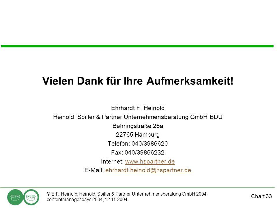 Chart 33 © E.F. Heinold, Heinold, Spiller & Partner Unternehmensberatung GmbH 2004 contentmanager.days 2004, 12.11.2004 Vielen Dank für Ihre Aufmerksa