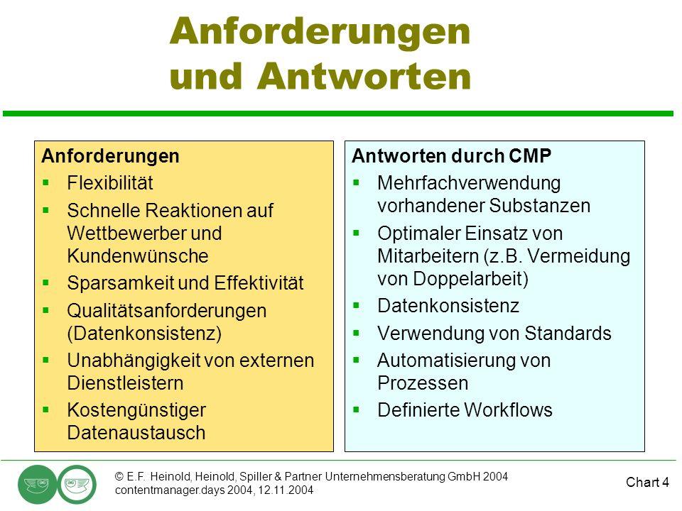 Chart 4 © E.F. Heinold, Heinold, Spiller & Partner Unternehmensberatung GmbH 2004 contentmanager.days 2004, 12.11.2004 Anforderungen und Antworten Anf