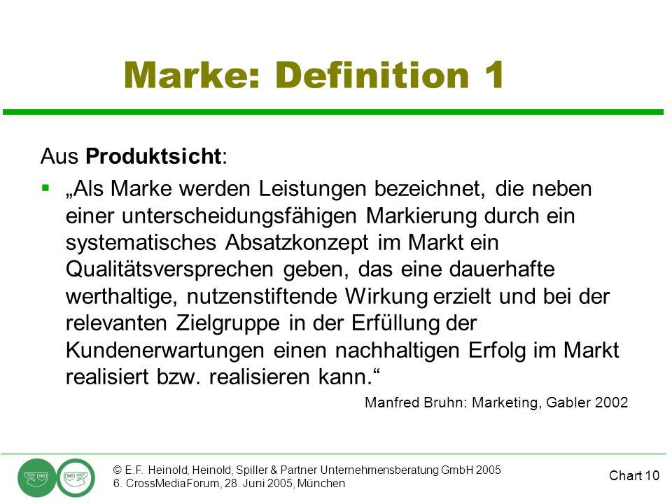 Chart 10 © E.F. Heinold, Heinold, Spiller & Partner Unternehmensberatung GmbH 2005 6. CrossMediaForum, 28. Juni 2005, München Marke: Definition 1 Aus