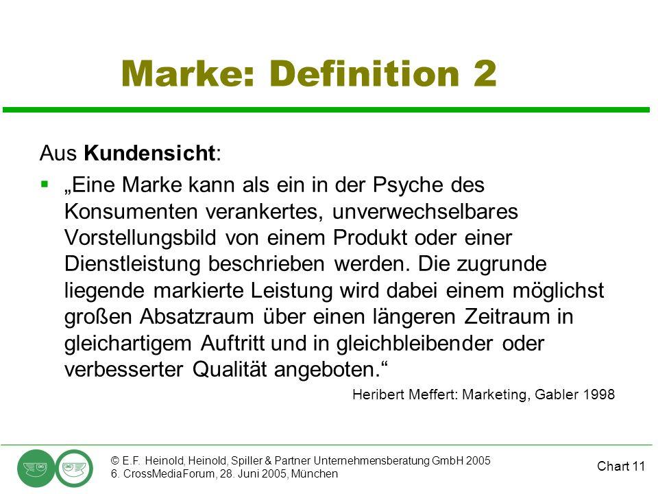 Chart 11 © E.F. Heinold, Heinold, Spiller & Partner Unternehmensberatung GmbH 2005 6. CrossMediaForum, 28. Juni 2005, München Marke: Definition 2 Aus