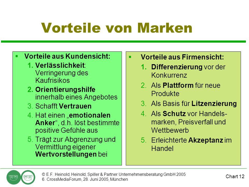 Chart 12 © E.F. Heinold, Heinold, Spiller & Partner Unternehmensberatung GmbH 2005 6. CrossMediaForum, 28. Juni 2005, München Vorteile von Marken Vort