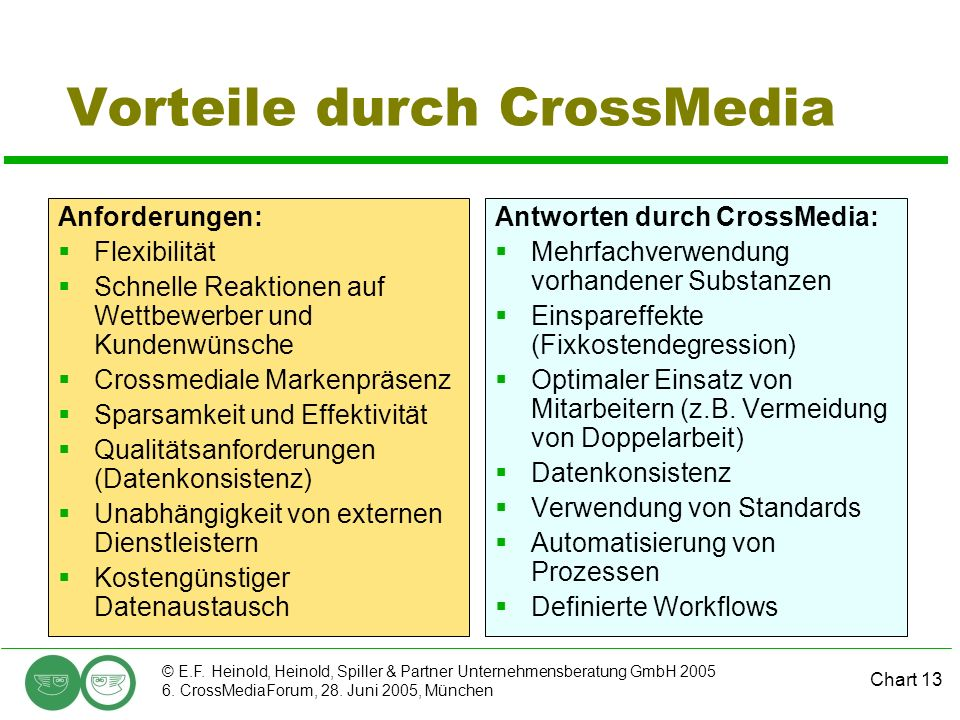 Chart 13 © E.F. Heinold, Heinold, Spiller & Partner Unternehmensberatung GmbH 2005 6. CrossMediaForum, 28. Juni 2005, München Vorteile durch CrossMedi