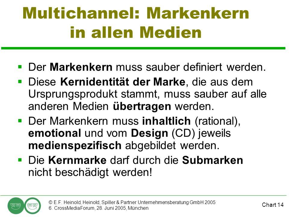 Chart 14 © E.F. Heinold, Heinold, Spiller & Partner Unternehmensberatung GmbH 2005 6. CrossMediaForum, 28. Juni 2005, München Multichannel: Markenkern
