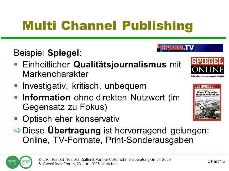 Chart 15 © E.F. Heinold, Heinold, Spiller & Partner Unternehmensberatung GmbH 2005 6. CrossMediaForum, 28. Juni 2005, München Multi Channel Publishing