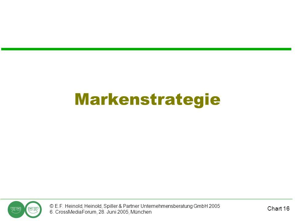 Chart 16 © E.F. Heinold, Heinold, Spiller & Partner Unternehmensberatung GmbH 2005 6. CrossMediaForum, 28. Juni 2005, München Markenstrategie