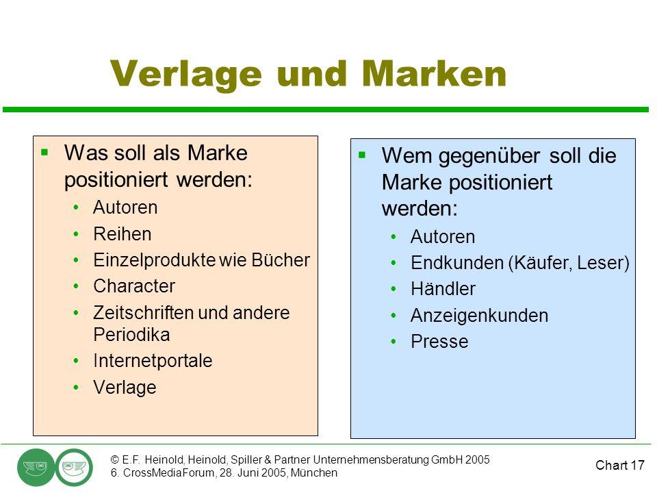 Chart 17 © E.F. Heinold, Heinold, Spiller & Partner Unternehmensberatung GmbH 2005 6. CrossMediaForum, 28. Juni 2005, München Verlage und Marken Was s
