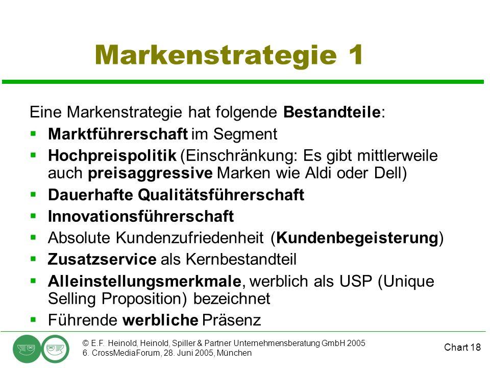 Chart 18 © E.F. Heinold, Heinold, Spiller & Partner Unternehmensberatung GmbH 2005 6. CrossMediaForum, 28. Juni 2005, München Markenstrategie 1 Eine M