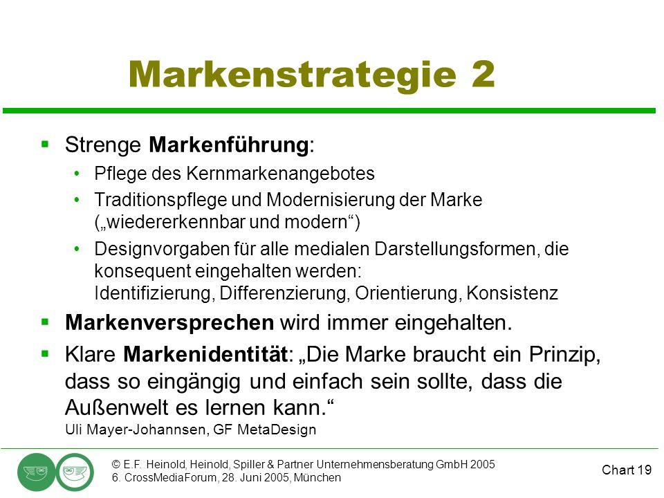 Chart 19 © E.F. Heinold, Heinold, Spiller & Partner Unternehmensberatung GmbH 2005 6. CrossMediaForum, 28. Juni 2005, München Markenstrategie 2 Streng
