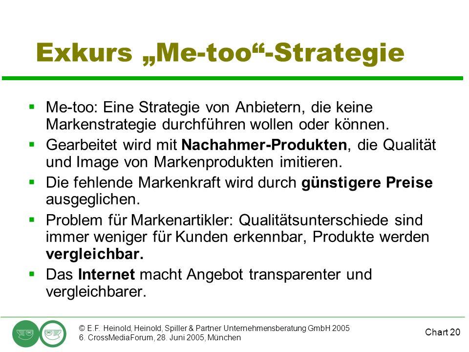 Chart 20 © E.F. Heinold, Heinold, Spiller & Partner Unternehmensberatung GmbH 2005 6. CrossMediaForum, 28. Juni 2005, München Exkurs Me-too-Strategie