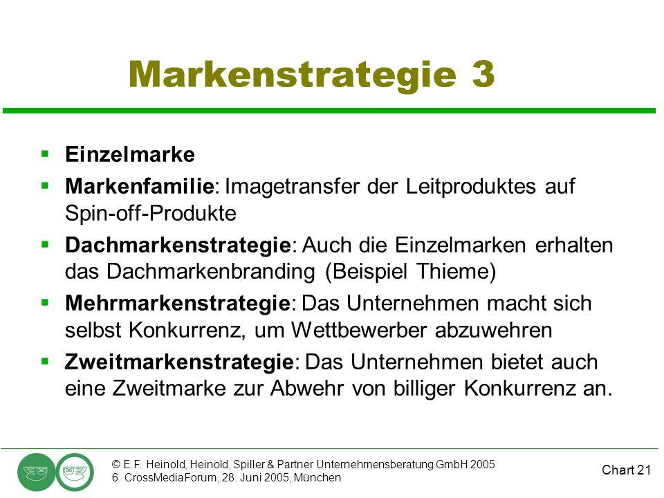 Chart 21 © E.F. Heinold, Heinold, Spiller & Partner Unternehmensberatung GmbH 2005 6. CrossMediaForum, 28. Juni 2005, München Markenstrategie 3 Einzel